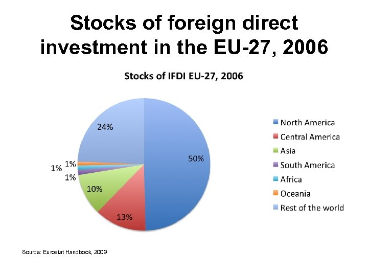 Stocks of foreign direct investment in the EU-27, 2006 Source: Eurostat Handbook, 2009