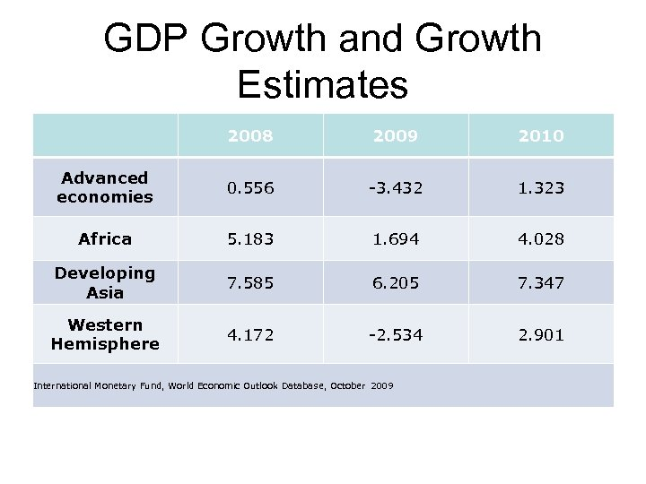 GDP Growth and Growth Estimates 2008 2009 2010 Advanced economies 0. 556 -3. 432