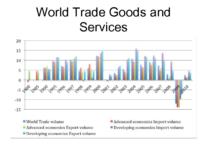 World Trade Goods and Services