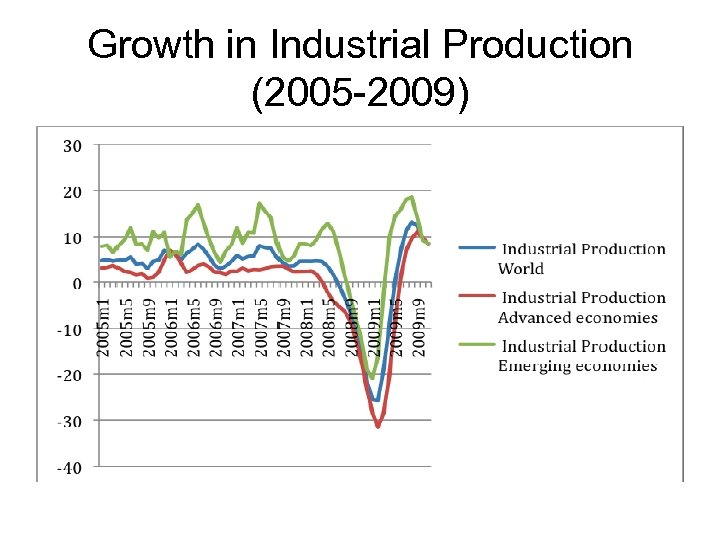 Growth in Industrial Production (2005 -2009)
