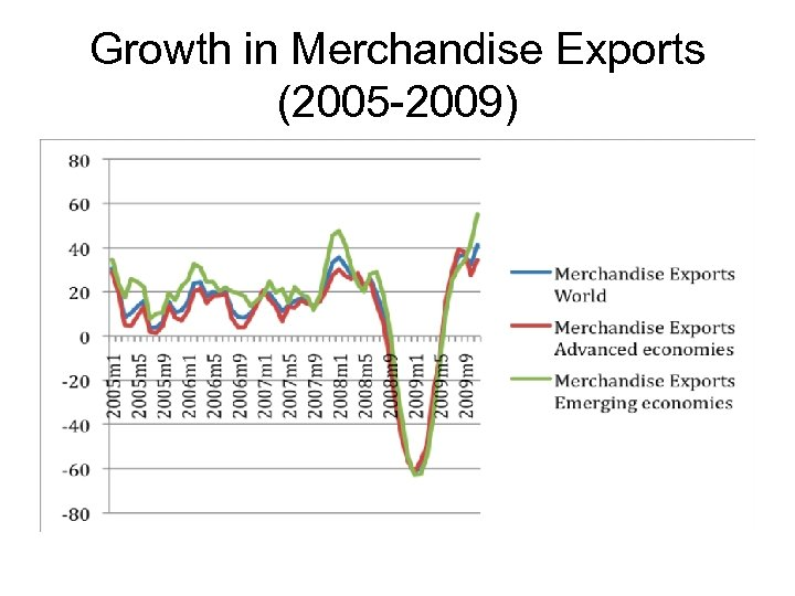 Growth in Merchandise Exports (2005 -2009)