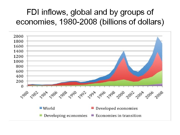 FDI inflows, global and by groups of economies, 1980 -2008 (billions of dollars)