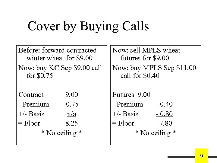 Cover by Buying Calls Before: forward contracted winter wheat for $9. 00 Now: buy