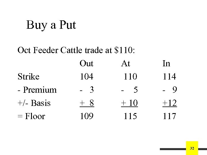 Buy a Put Oct Feeder Cattle trade at $110: Out At Strike 104 110