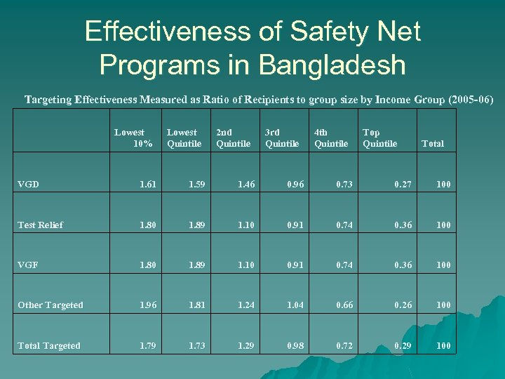 Effectiveness of Safety Net Programs in Bangladesh Targeting Effectiveness Measured as Ratio of Recipients