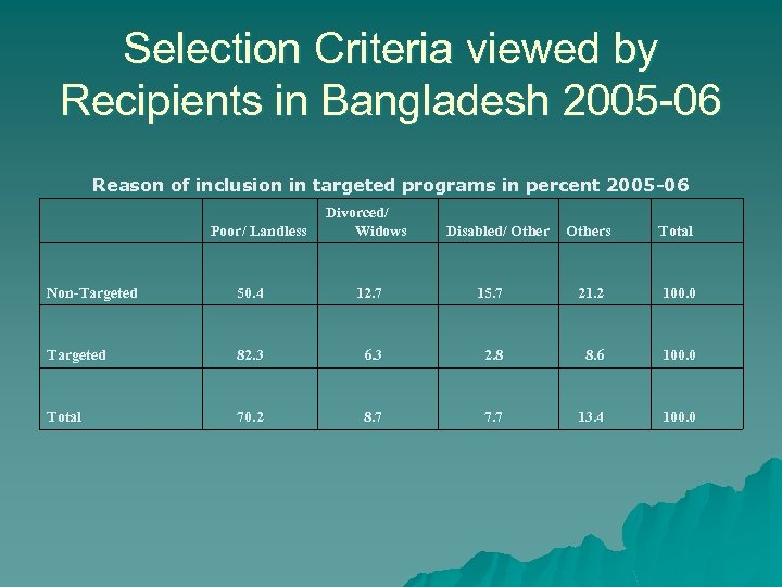 Selection Criteria viewed by Recipients in Bangladesh 2005 -06 Reason of inclusion in targeted