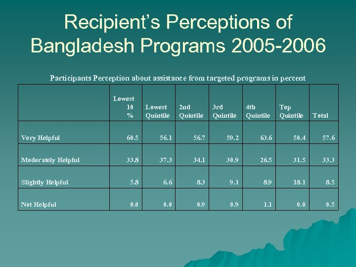 Recipient's Perceptions of Bangladesh Programs 2005 -2006 Participants Perception about assistance from targeted programs