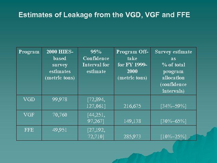 Estimates of Leakage from the VGD, VGF and FFE Program 2000 HIESbased survey estimates