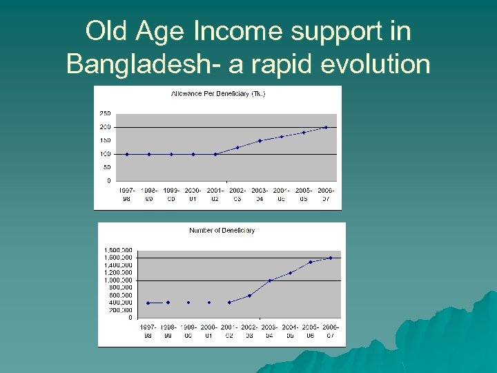 Old Age Income support in Bangladesh- a rapid evolution