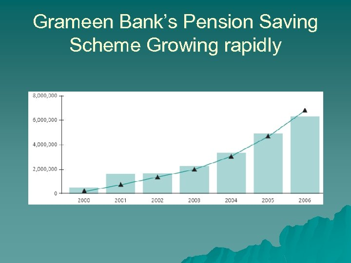 Grameen Bank's Pension Saving Scheme Growing rapidly