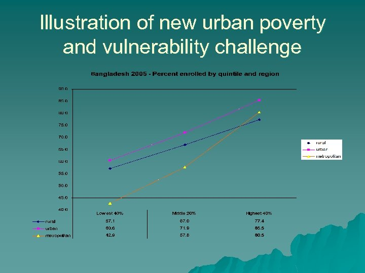 Illustration of new urban poverty and vulnerability challenge