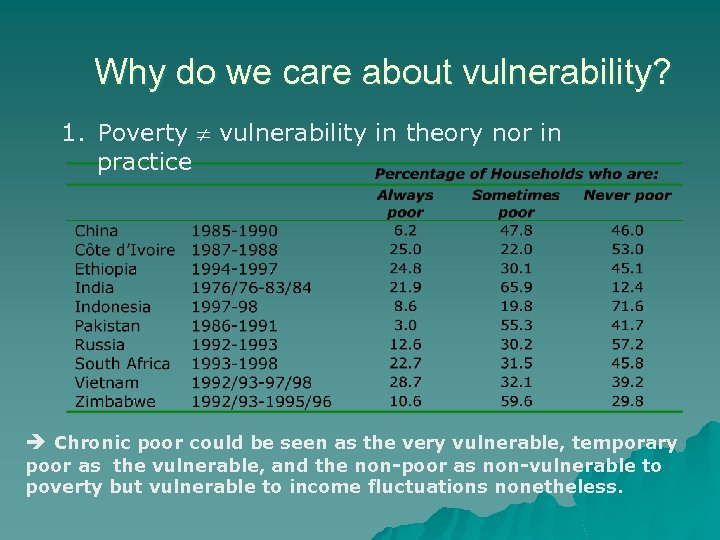 Why do we care about vulnerability? 1. Poverty vulnerability in theory nor in practice