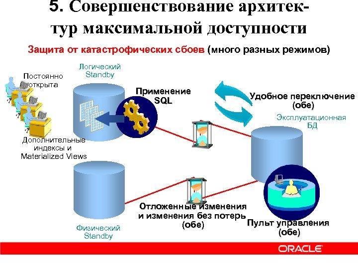 5. Совершенствование архитектур максимальной доступности Защита от катастрофических сбоев (много разных режимов) Постоянно открыта