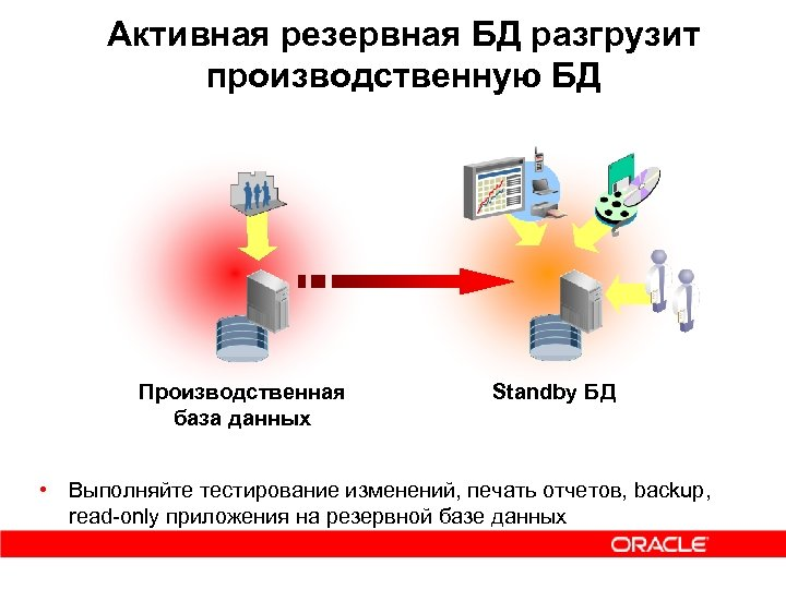 Активная резервная БД разгрузит производственную БД Запросы в реальном времени Производственная база данных Standby