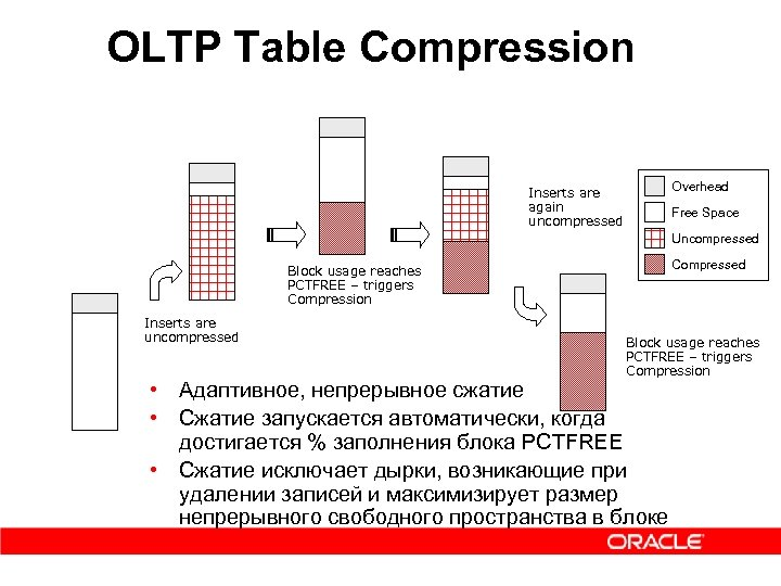 OLTP Table Compression Overhead Inserts are again uncompressed Free Space Uncompressed Compressed Block usage