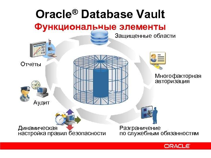 Oracle® Database Vault Функциональные элементы Защищенные области Отчеты Многофакторная авторизация Аудит Динамическая настройка правил