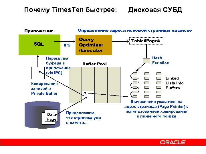 Почему Times. Ten быстрее: Определение адреса искомой страницы на диске Приложение SQL IPC Пересылка