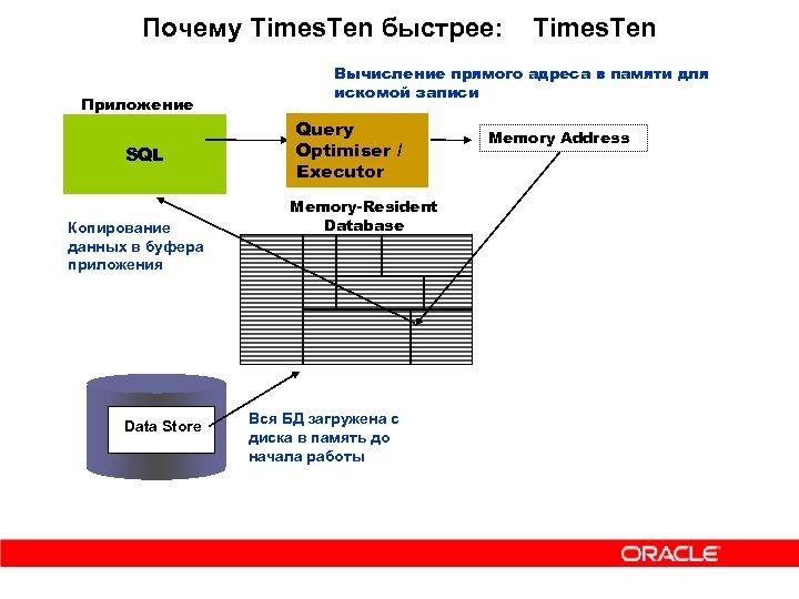 Почему Times. Ten быстрее: Приложение SQL Копирование данных в буфера приложения Data Store Times.