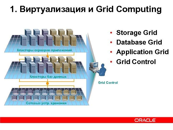 1. Виртуализация и Grid Computing Кластеры серверов приложений • • Storage Grid Database Grid