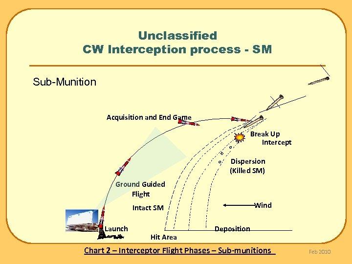 Unclassified CW Interception process - SM Sub-Munition Acquisition and End Game Break Up Intercept