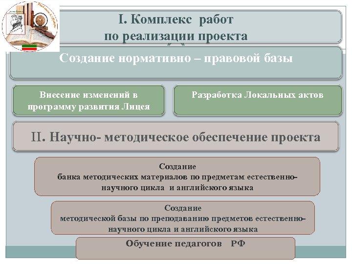 I. Комплекс работ по реализации проекта Создание нормативно – правовой базы Внесение изменений в