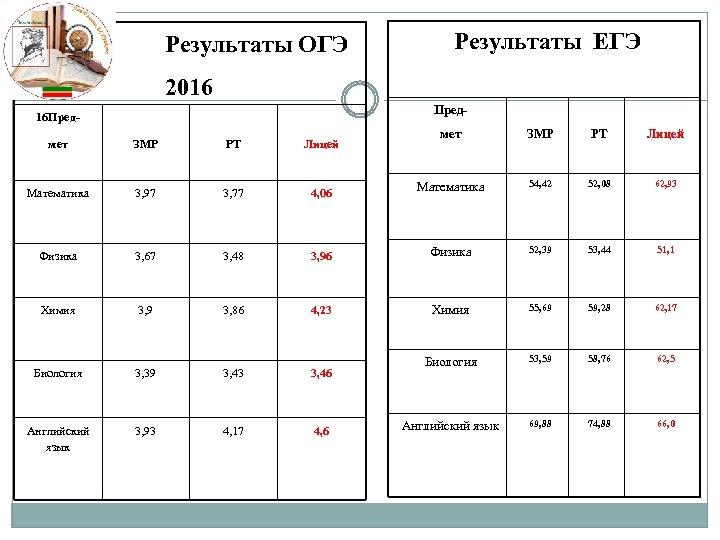 Результаты ОГЭ Результаты ЕГЭ 2016 Пред- 16 Пред- мет ЗМР РТ Лицей Математика 54,