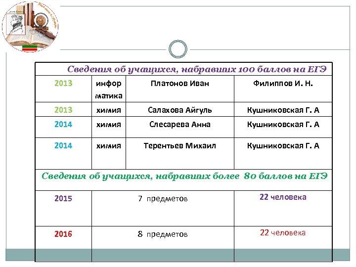 Сведения об учащихся, набравших 100 баллов на ЕГЭ 2013 инфор матика Платонов Иван Филиппов