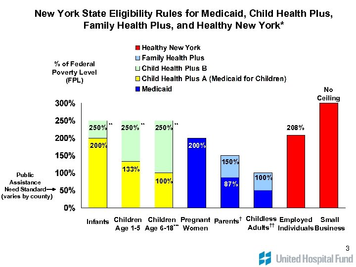 New York State Eligibility Rules for Medicaid, Child Health Plus, Family Health Plus, and