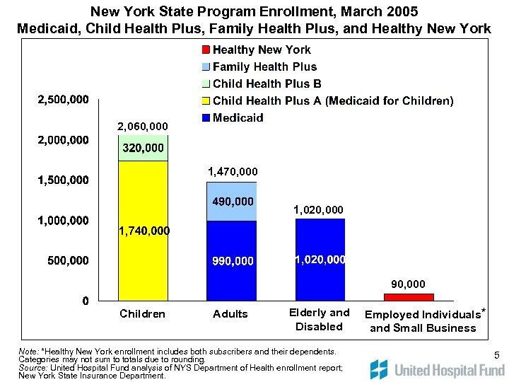 New York State Program Enrollment, March 2005 Medicaid, Child Health Plus, Family Health Plus,