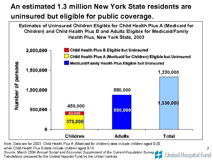 An estimated 1. 3 million New York State residents are uninsured but eligible for