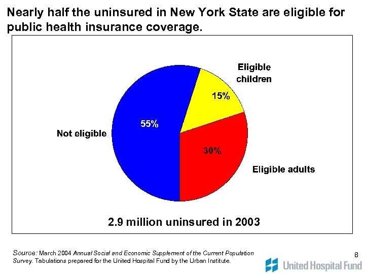 Nearly half the uninsured in New York State are eligible for public health insurance