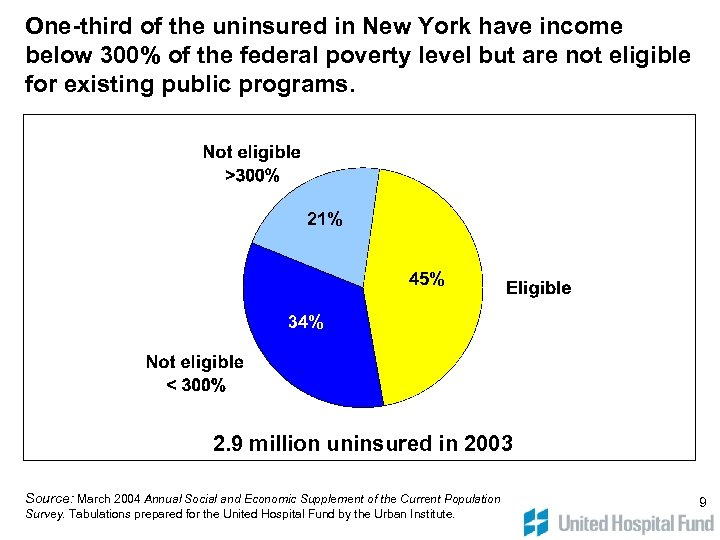 One-third of the uninsured in New York have income below 300% of the federal