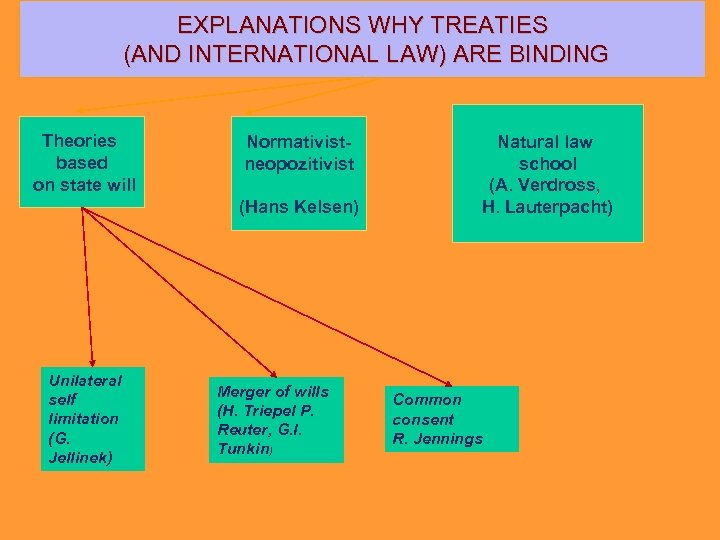 EXPLANATIONS WHY TREATIES (AND INTERNATIONAL LAW) ARE BINDING Theories based on state will Normativistneopozitivist