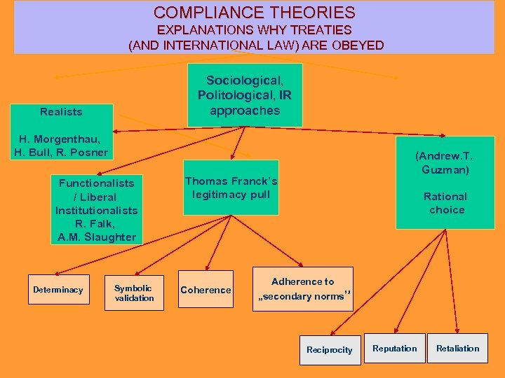 COMPLIANCE THEORIES EXPLANATIONS WHY TREATIES (AND INTERNATIONAL LAW) ARE OBEYED Sociological, Politological, IR approaches
