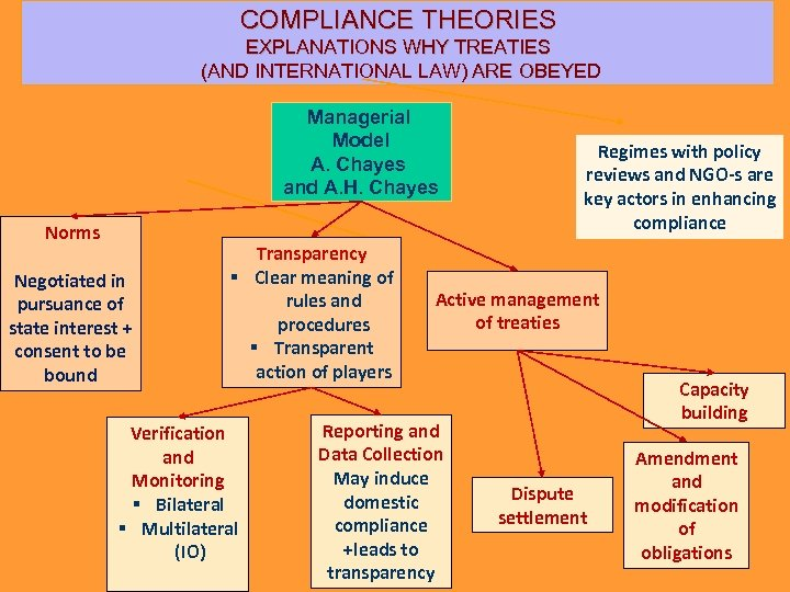 COMPLIANCE THEORIES EXPLANATIONS WHY TREATIES (AND INTERNATIONAL LAW) ARE OBEYED Managerial Model A. Chayes