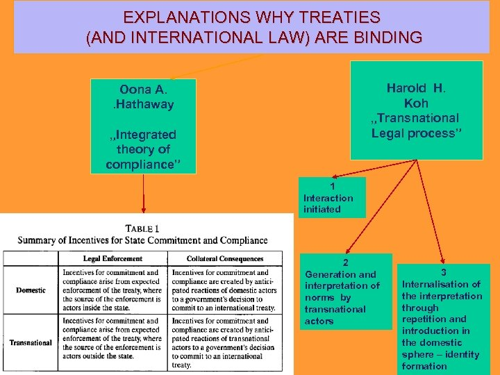 """EXPLANATIONS WHY TREATIES (AND INTERNATIONAL LAW) ARE BINDING Harold H. Koh """"Transnational Legal process"""""""