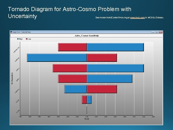 Tornado Diagram for Astro-Cosmo Problem with Uncertainty See model Astro. Cos. Mo. Trndo. lng