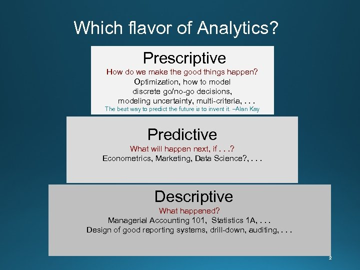 Which flavor of Analytics? Prescriptive How do we make the good things happen? Optimization,