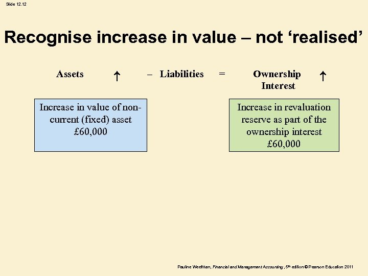 Slide 12. 12 Recognise increase in value – not 'realised' Assets Increase in value