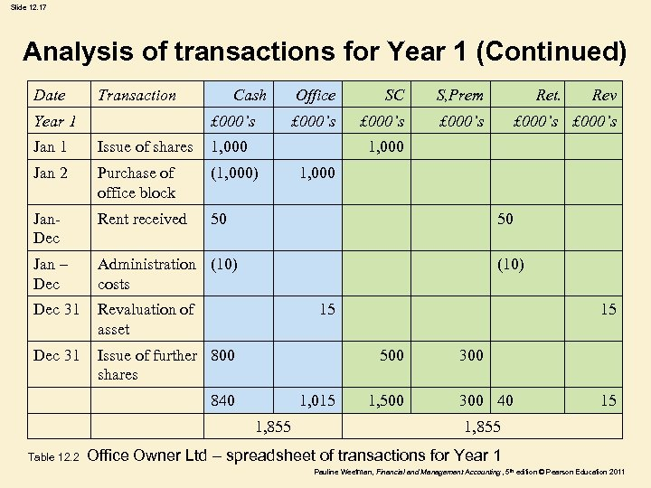 Slide 12. 17 Analysis of transactions for Year 1 (Continued) Date Transaction Year 1