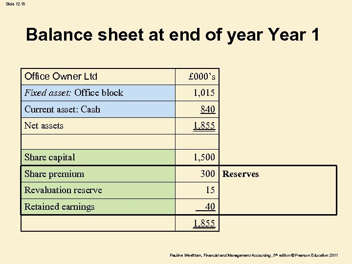 Slide 12. 18 Balance sheet at end of year Year 1 Office Owner Ltd