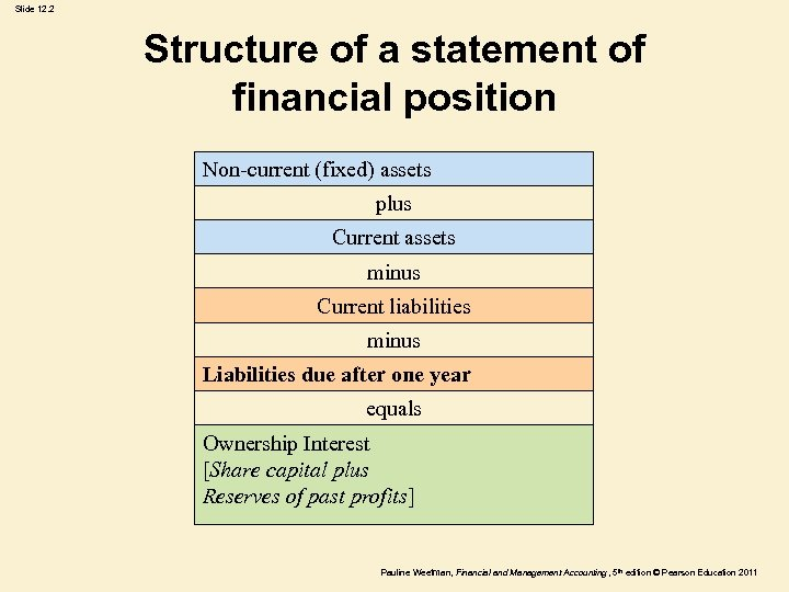 Slide 12. 2 Structure of a statement of financial position Non-current (fixed) assets plus