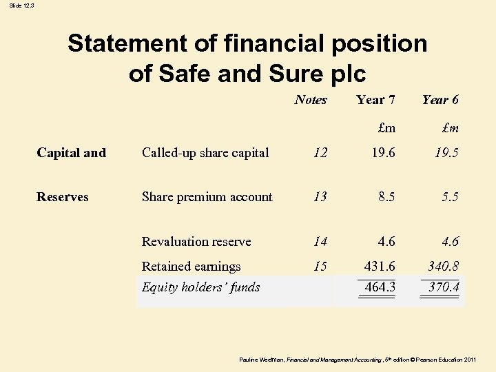 Slide 12. 3 Statement of financial position of Safe and Sure plc Notes Year