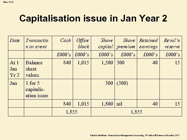 Slide 12. 33 Capitalisation issue in Jan Year 2 Date Transactio n or event