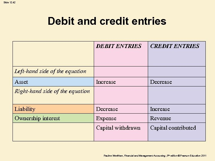 Slide 12. 42 Debit and credit entries DEBIT ENTRIES CREDIT ENTRIES Increase Decrease Liability