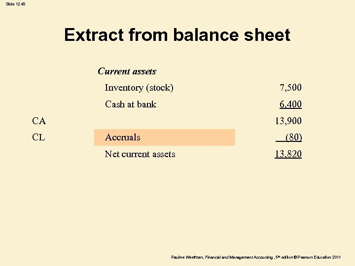 Slide 12. 48 Extract from balance sheet Current assets Inventory (stock) 7, 500 Cash