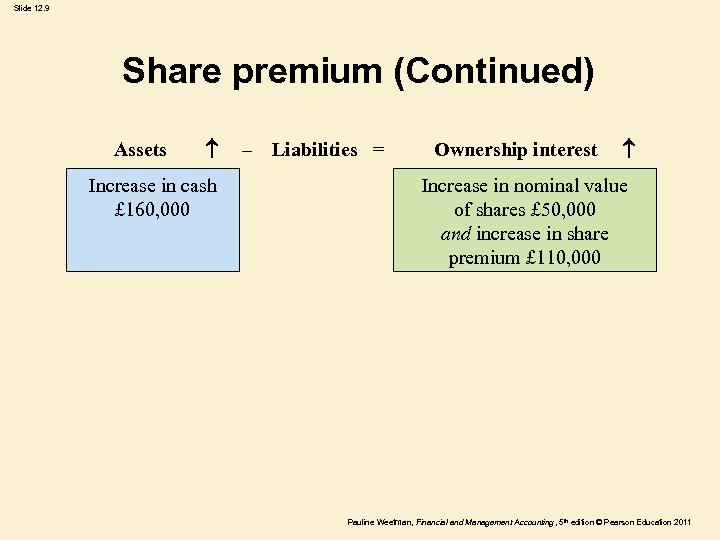 Slide 12. 9 Share premium (Continued) Assets Increase in cash £ 160, 000 –