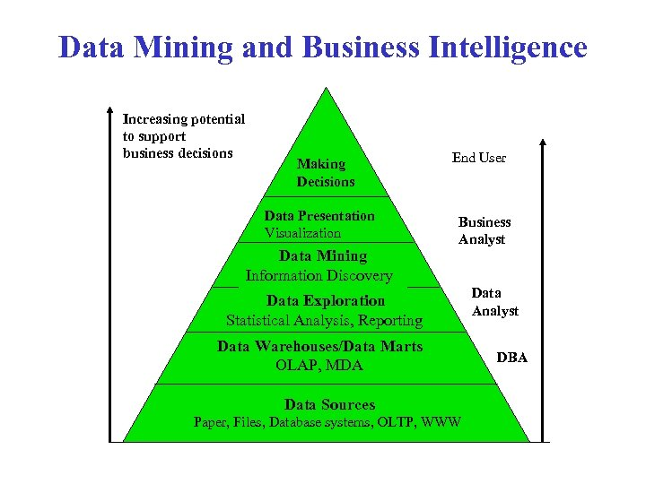 Data Mining and Business Intelligence Increasing potential to support business decisions Making Decisions Data