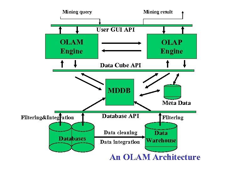 Mining query Mining result User GUI API OLAM Engine OLAP Engine Data Cube API