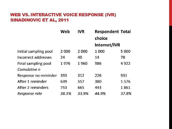 WEB VS. INTERACTIVE VOICE RESPONSE (IVR) SINADINOVIC ET AL, 2011